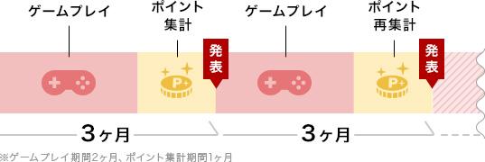 ゲームプレイポイント集計発表3ヶ月ゲームプレイポイント再集計発表3ヶ月※ゲームプレイ期間2ヶ月、ポイント集計期間1ヶ月